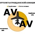 HeliRussia 2019: Рынок. Итоги. Прогнозы.